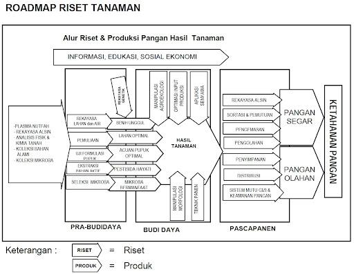 Roadmap Riset Tanaman